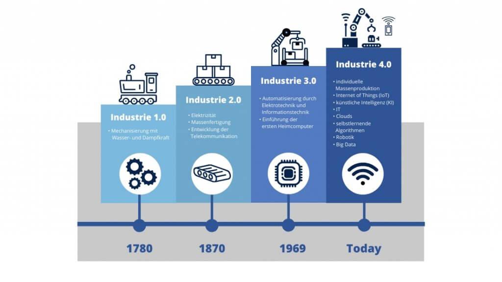 Zeitstrahl über die Industrie 1.0 bis Industrie 4.0